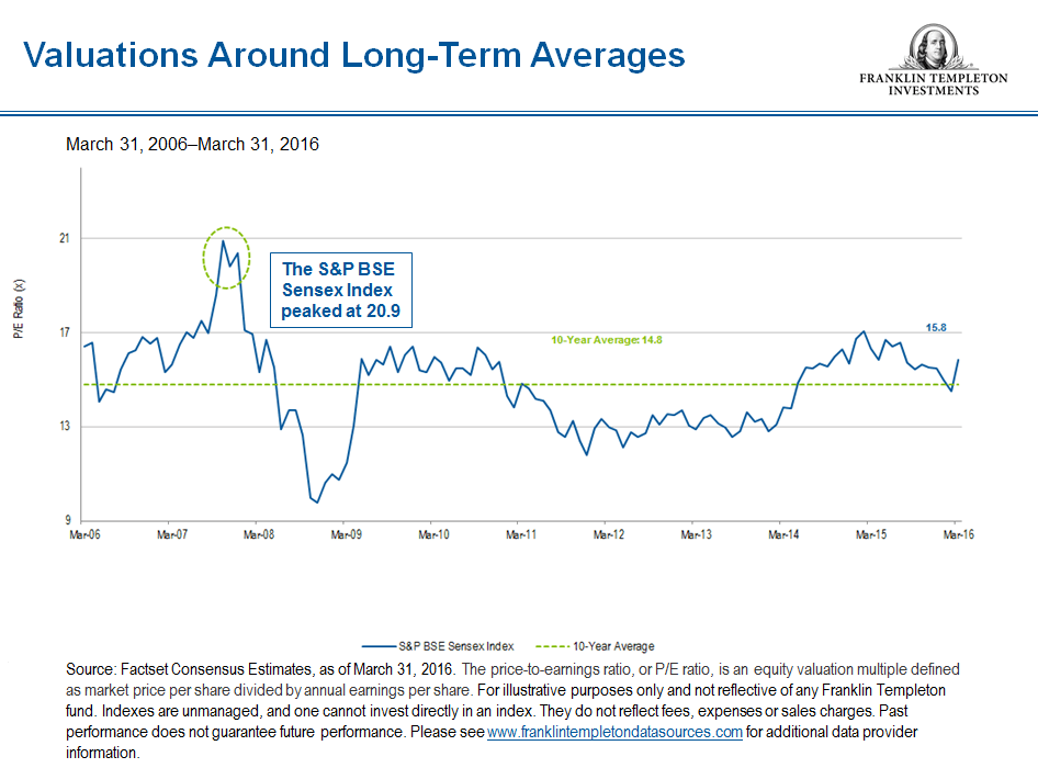 India Sensex Long-term Valuations Chart