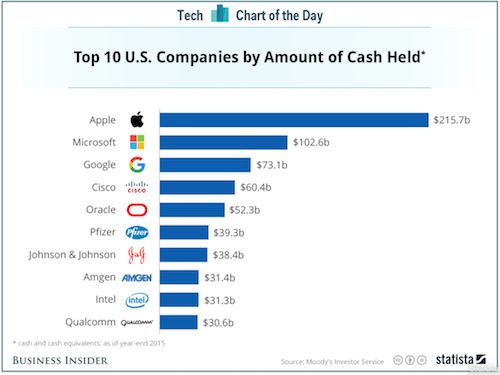 Top Cash-rich US Companies