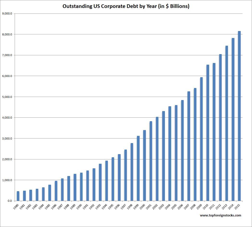 US Corporate Debt Outstanding by Year