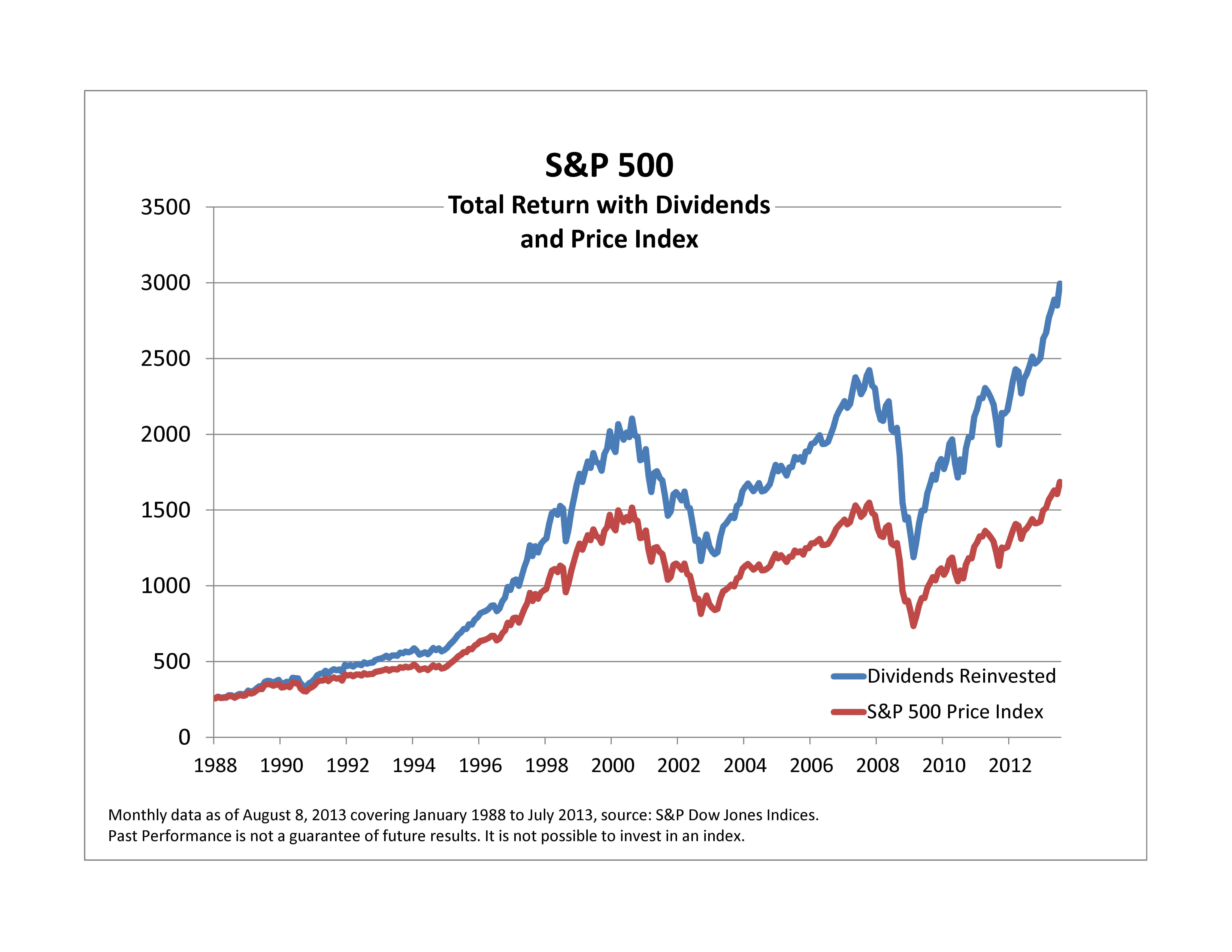 On The Difference In Returns Between S&P 500 Price and Total Return Index | TopForeignStocks.com