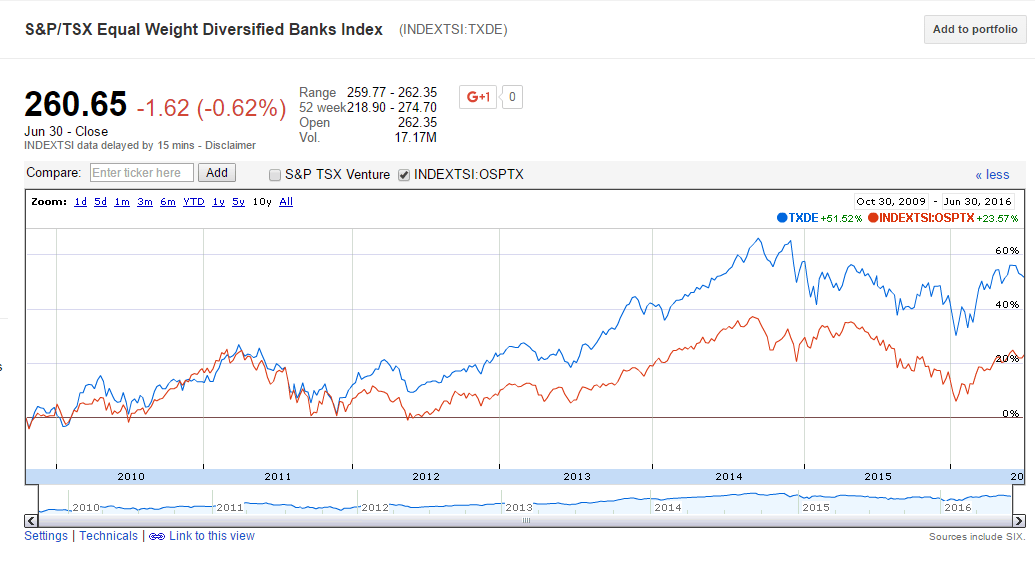Canada Bank Index Performance-10 Years