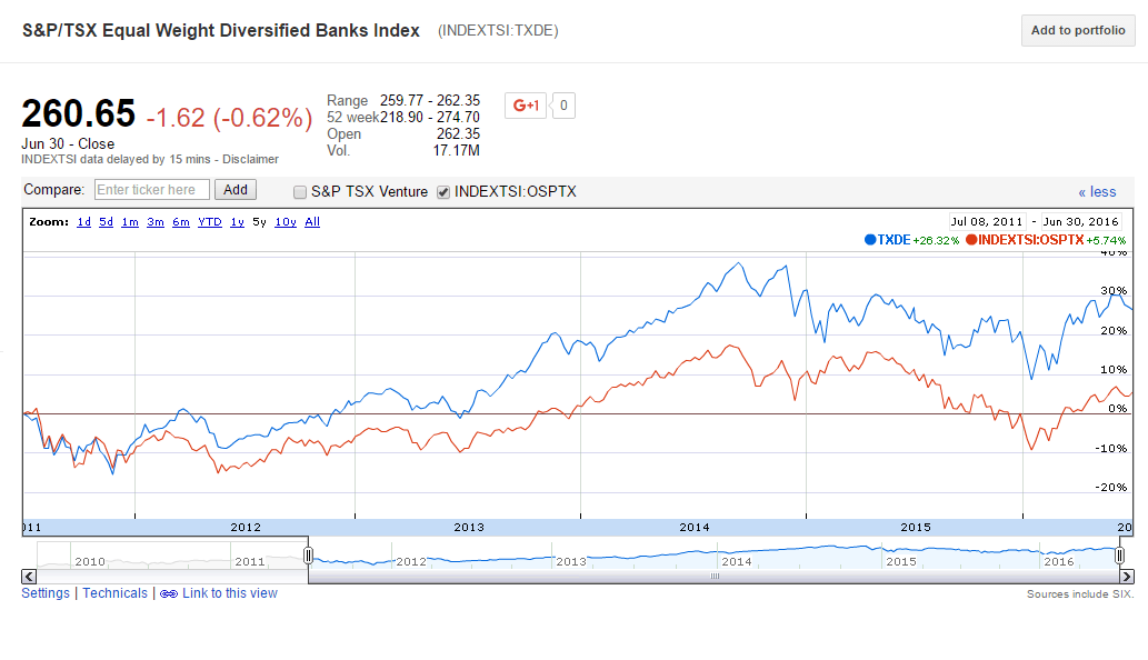 Canada Bank Index Performance-5 Years