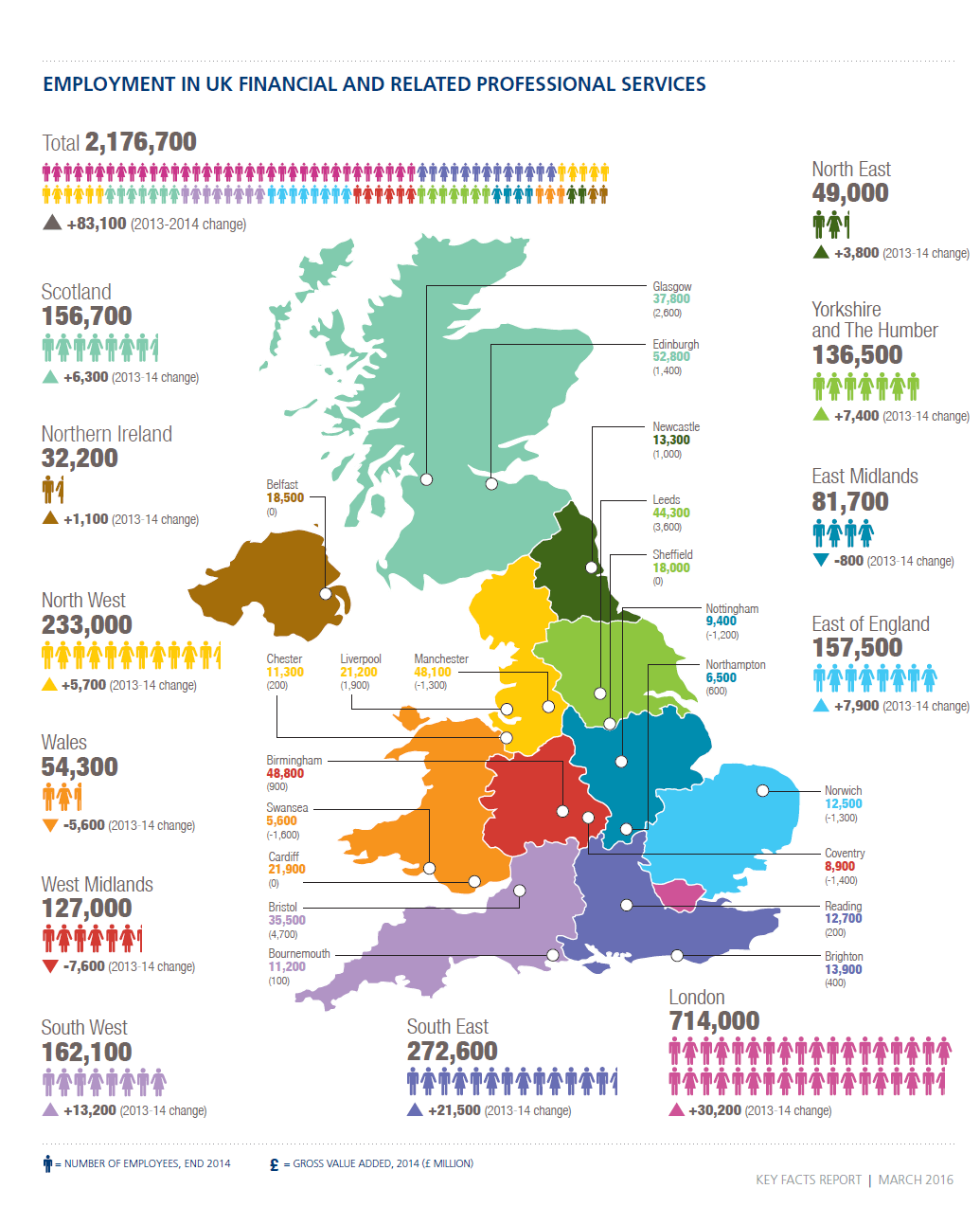 Employment-in-UK-Financial and Related Sectors-by-region