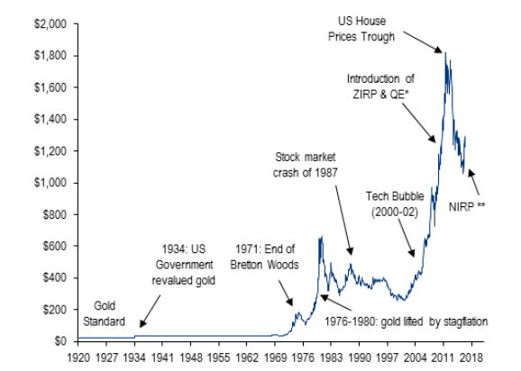 Gold Price Since 1920