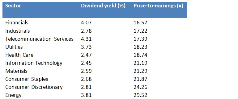 MSCI World Sectors: Dividend Yields and P/E Ratios ...