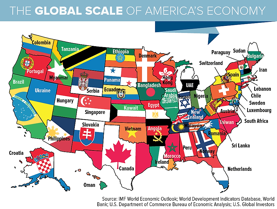 Gobal-scale-of-americas-economy