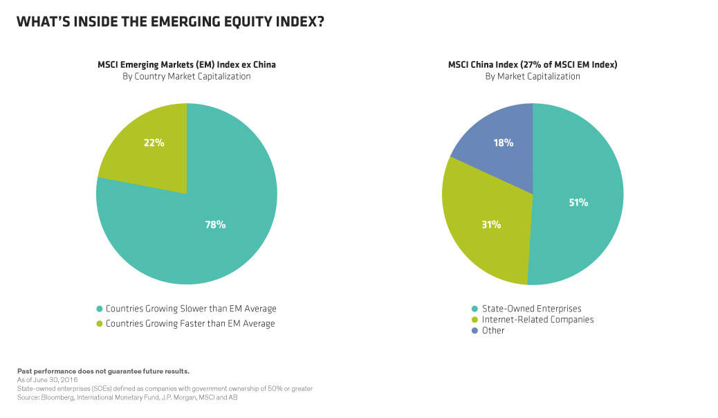 Emerging Markets Index Issues
