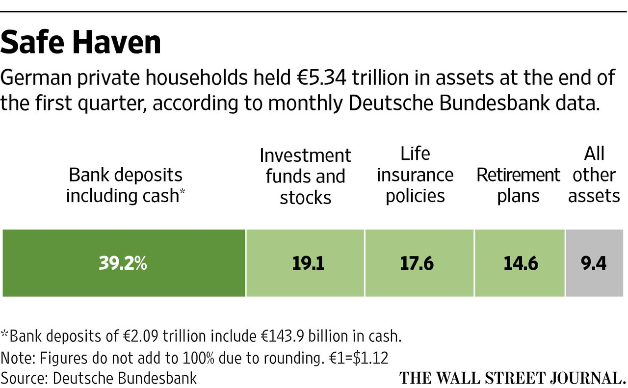German Households-Composition of Assets