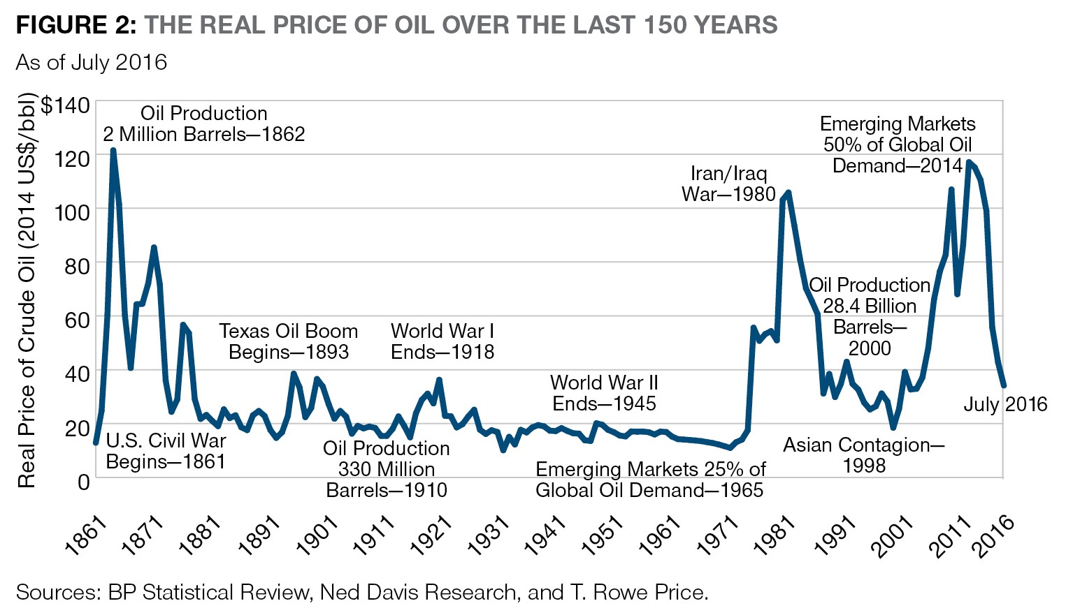 real-oil-pirce-over-150-years