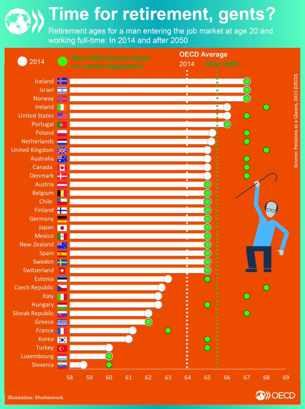 Retirement Age for men in OECD Countries