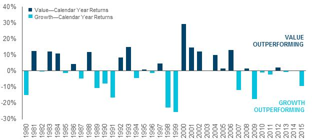 us-value-and-growth-stocks-returns