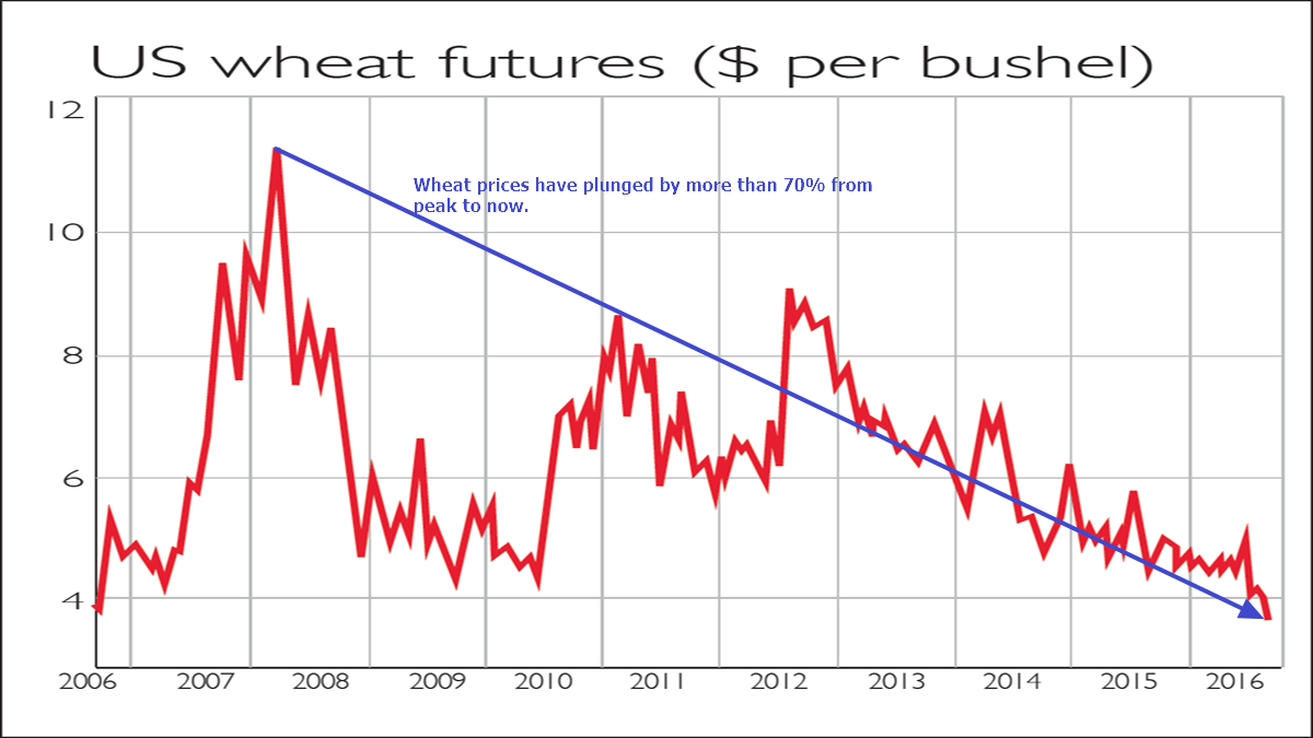 Wheat Prices Chart