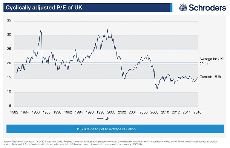 cape-ratio-of-uk-stocks