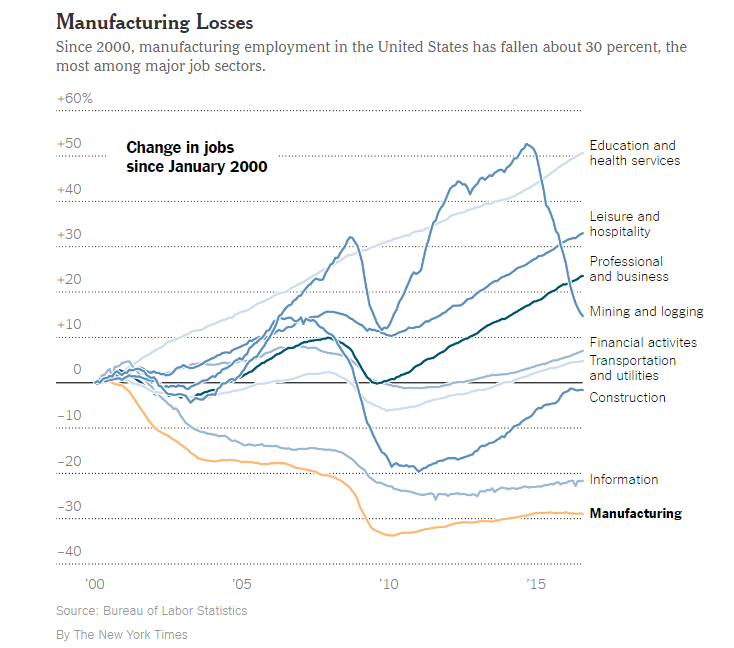 manufacturing-industry-job-losses-since-2000