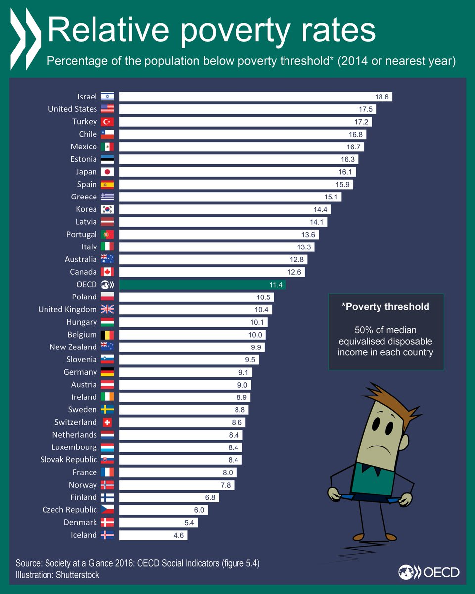 poverty-rates-across-oecd-countries