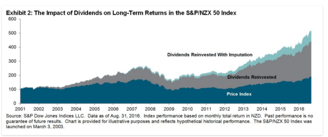 sp-nz50-index-dividend-impact-on-growth
