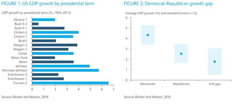 us-gdp-growth-by-presidential-term