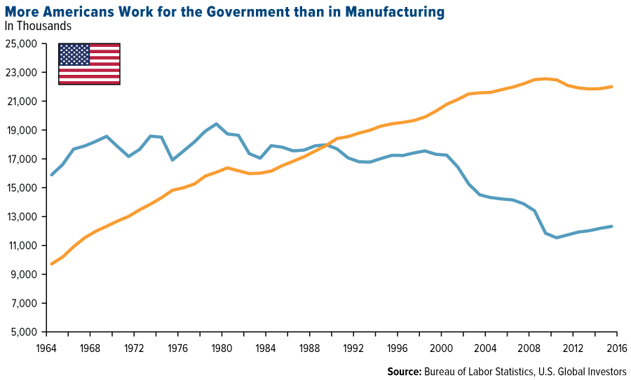 workers-in-government-vs-us-manufacturing