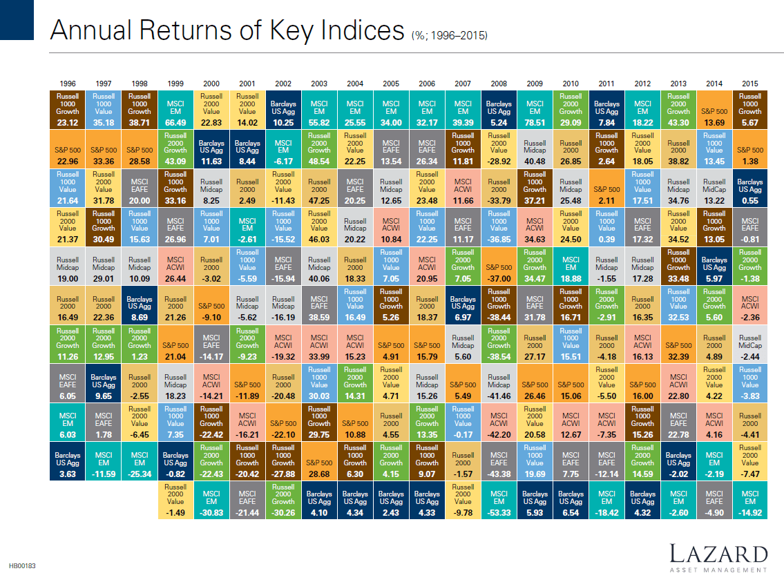 annual-returns-of-key-indices-1996-to-2015