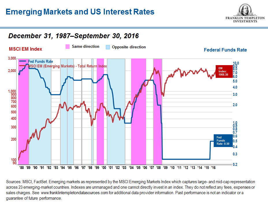 emerging-markets-vs-fed-interest-rates