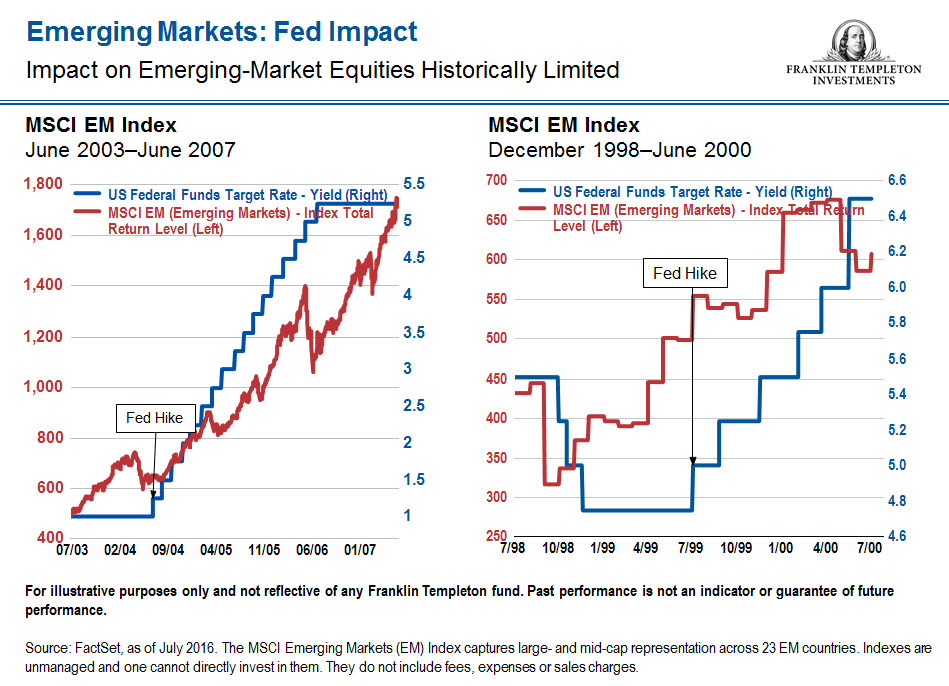emerging-stocks-on-fed-interest-rate-increases