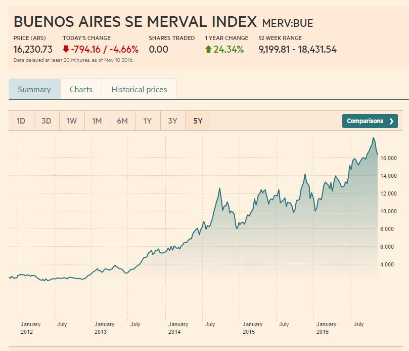 merval-index-return-five-years
