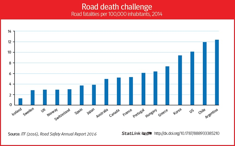 road-deaths-in-select-countries
