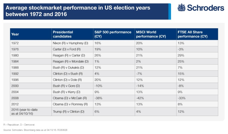 sp500-msci-world-and-ftse-all-share-performance-in-us-election-years
