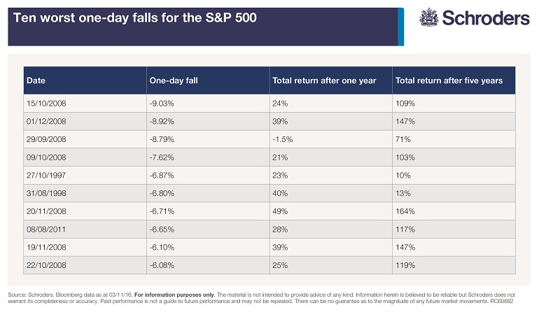 sp500-ten-worst-one-day-falls-and-returns-in-following-years