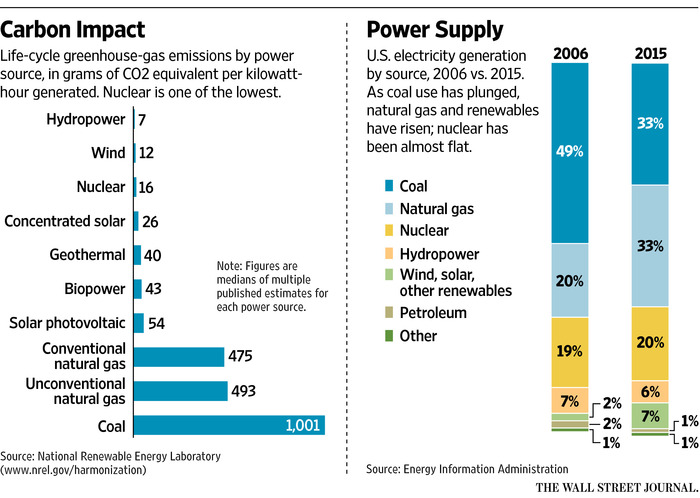 sources-of-us-electrivity-2006-vs-2015