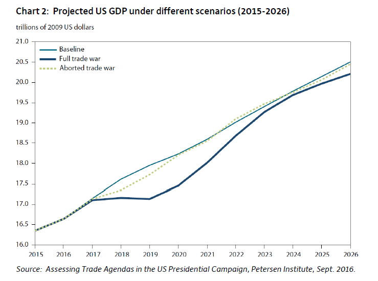 us-gdp-projections-under-trump