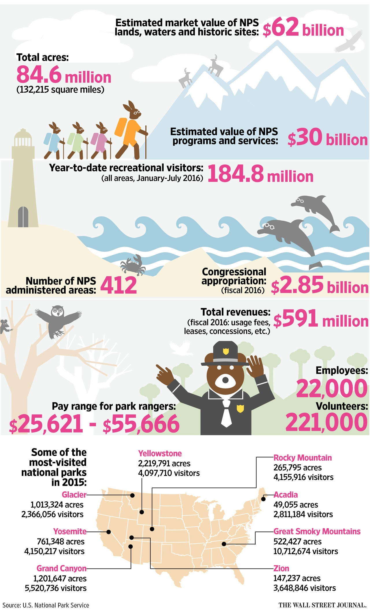 us-national-parks-infographics