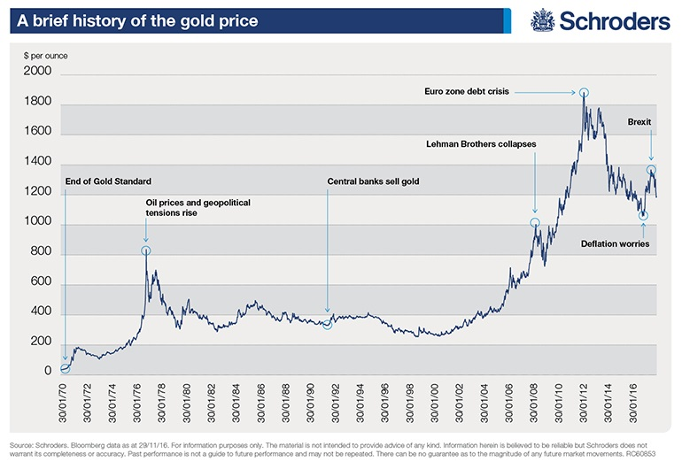 A Historical Gold Prices Chart Events