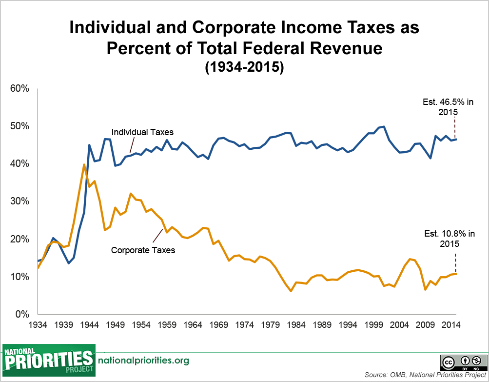 individual-and-corporte-income-taxes-since-1934