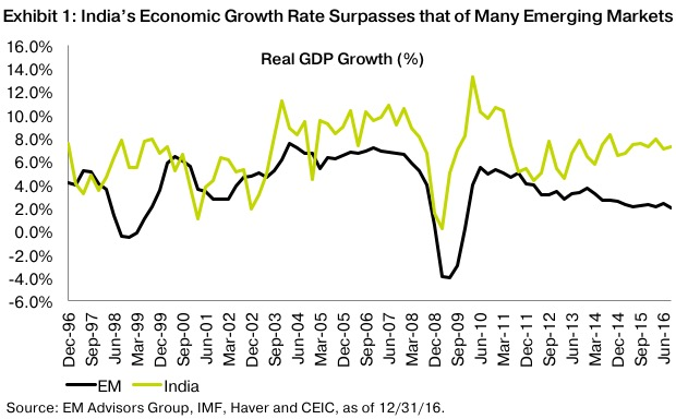 Real GDP Growth Rate: India vs. Emerging Markets ...