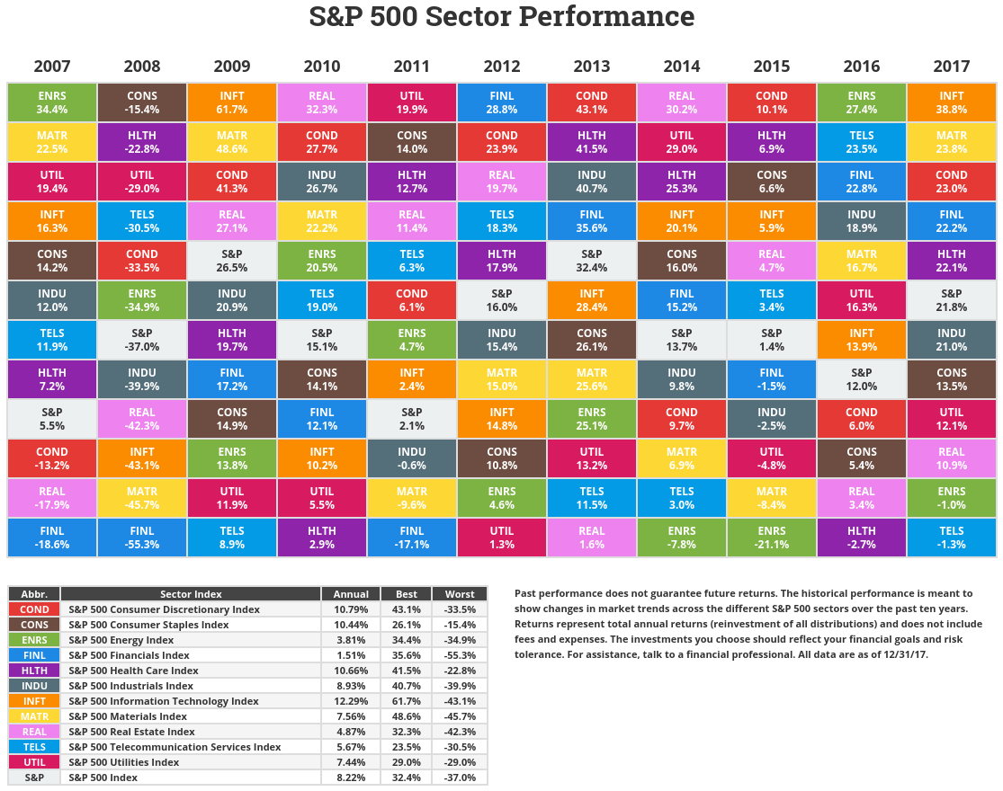 S&P 500 Sector Returns by Year 2017 | TopForeignStocks.com