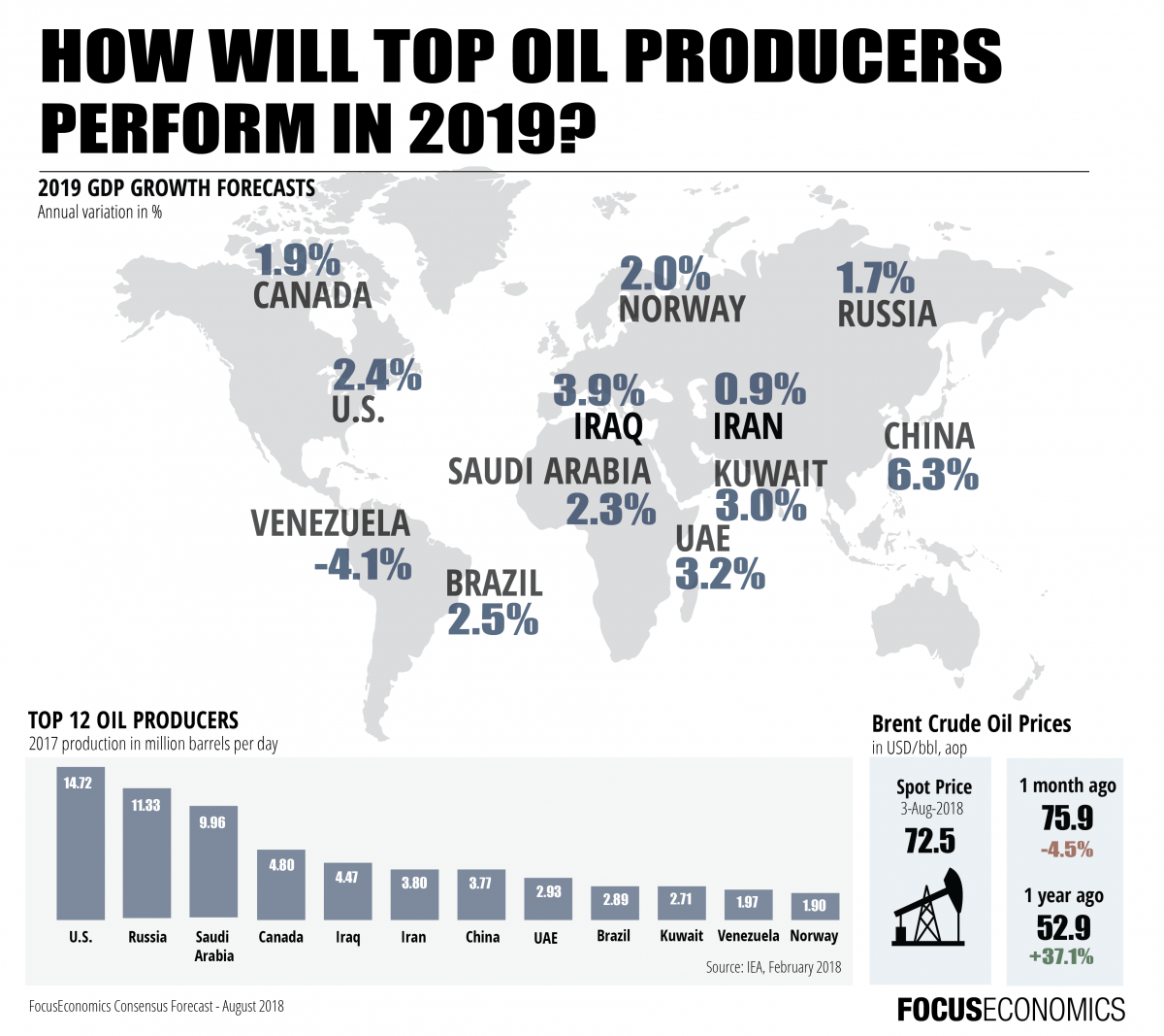 Gdp Growth Forecasts For Top Oil Producers In 2019 Chart