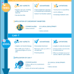 Discovering the Current Landscape of Immunotherapies: Infographic