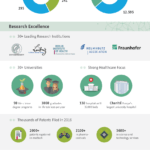 The Berlin Biotech Ecosystem: Infographic