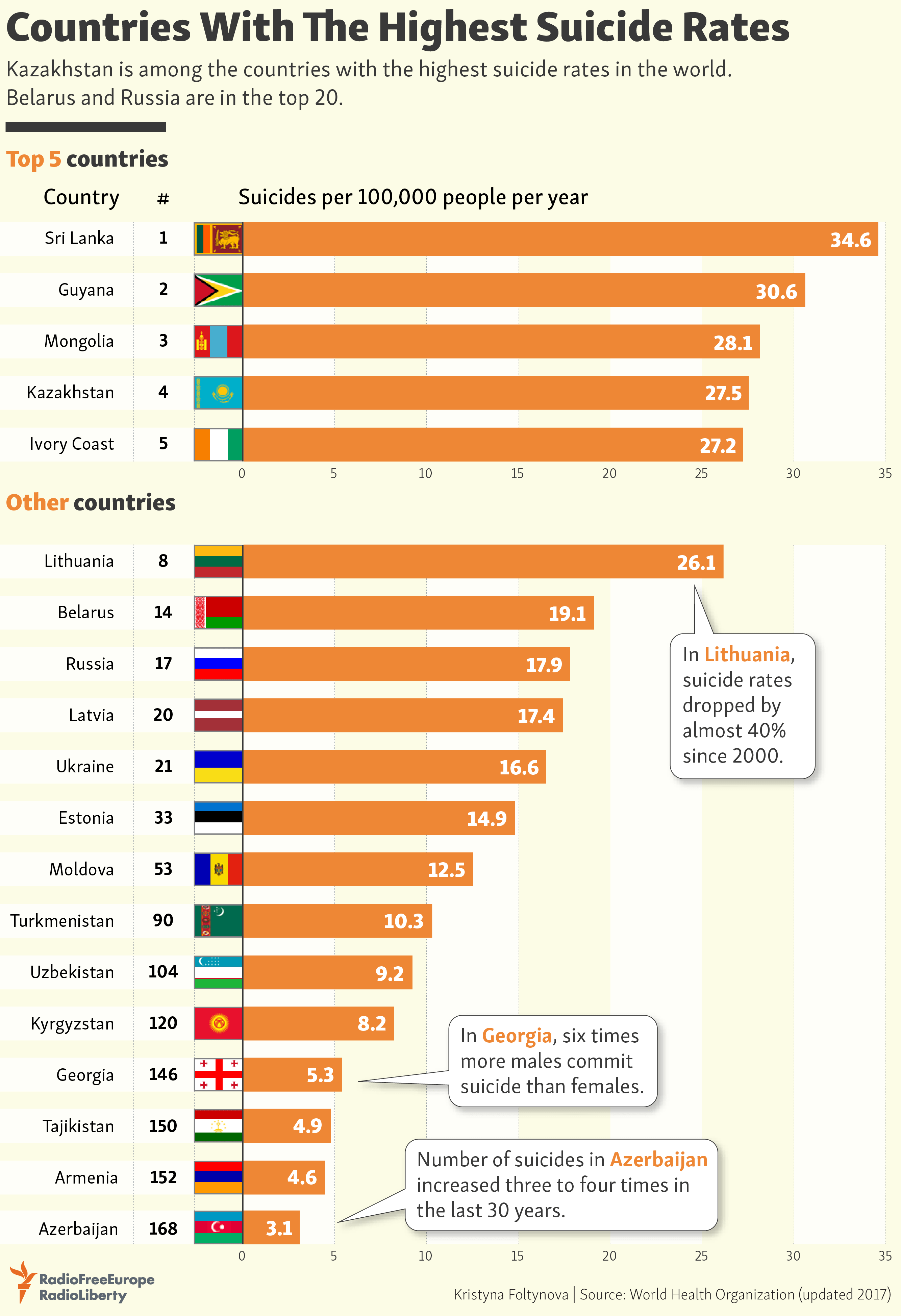 The Countries with the Highest Suicide Rates ...