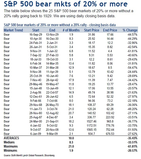 US Equity Market Corrections And Bear Markets Since 1974