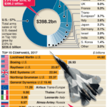 Russia Ranks Second in Global Arms Sales