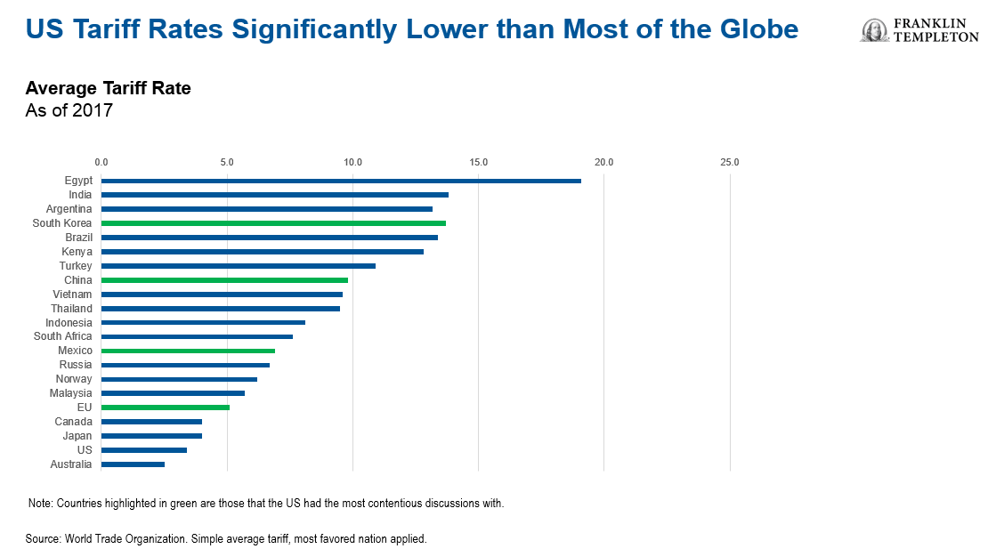 The Average Tariff Rate of Select Countries: Chart