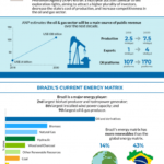 The Energy Sector of Brazil: Infographic
