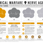 Chemical Warfare & Nerve Agents Used in World War I: Part 2