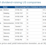 Nine U.S. Stocks that Raised Dividends for 10 Years or More