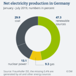 Sources of Electricity Production in Germany: Chart