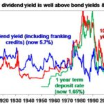 Comparing Yields on Australian Stocks, Bonds and Term Deposits: Chart