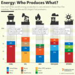 The World's Largest Energy Producers: Infographic