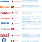 The World's Top 10 Industrial Robot Manufacturers